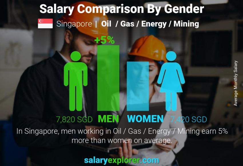 Salary comparison by gender monthly Singapore Oil  / Gas / Energy / Mining