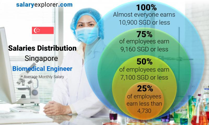 Median and salary distribution monthly Singapore Biomedical Engineer