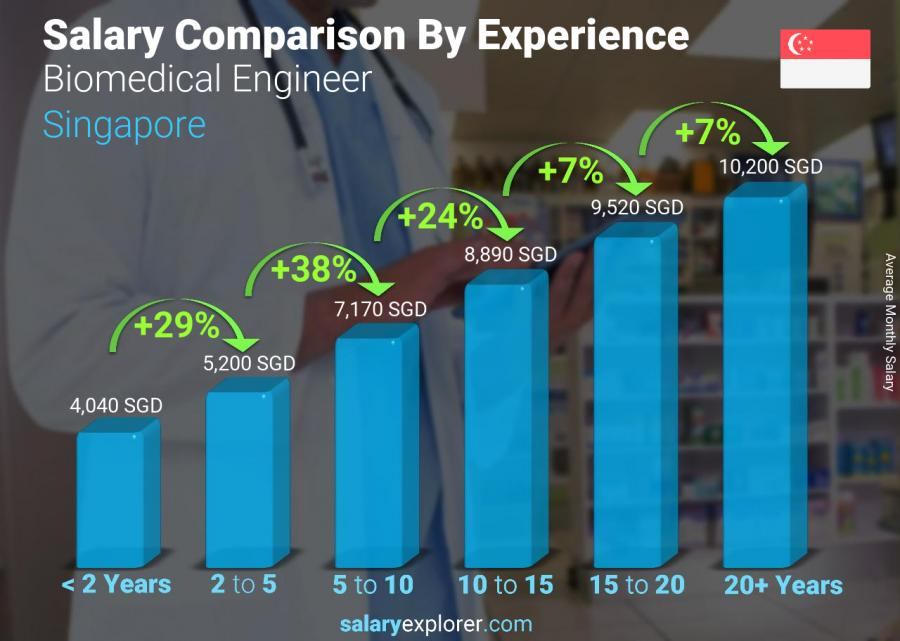 Salary comparison by years of experience monthly Singapore Biomedical Engineer