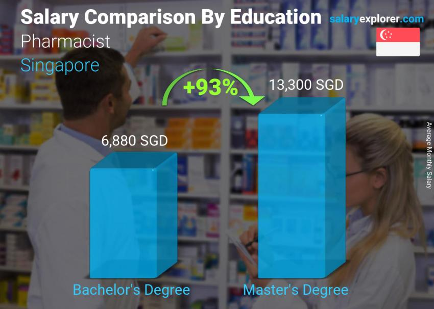 Salary comparison by education level monthly Singapore Pharmacist