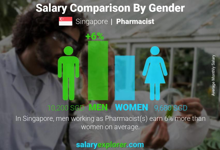 Salary comparison by gender monthly Singapore Pharmacist