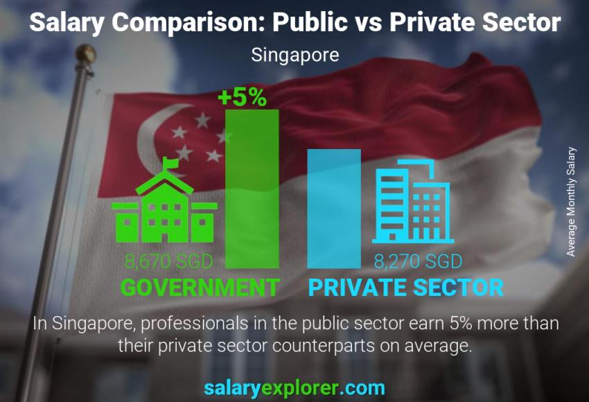 Public vs private sector salaries monthly Singapore