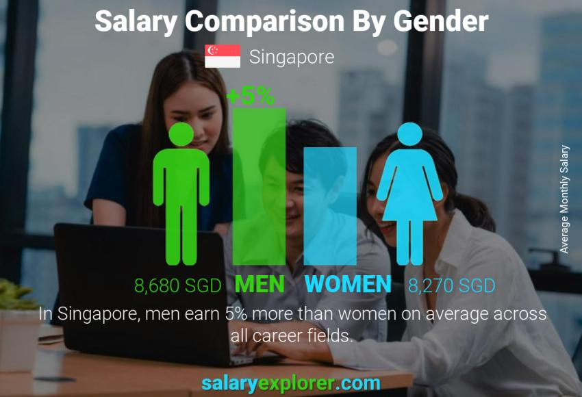 Salary comparison by gender monthly Singapore