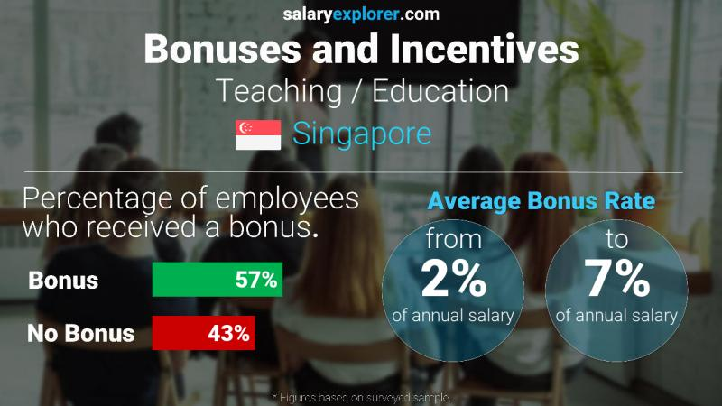 Annual Salary Bonus Rate Singapore Teaching / Education