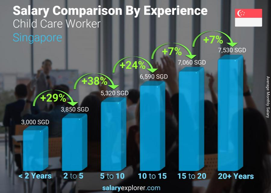Salary comparison by years of experience monthly Singapore Child Care Worker