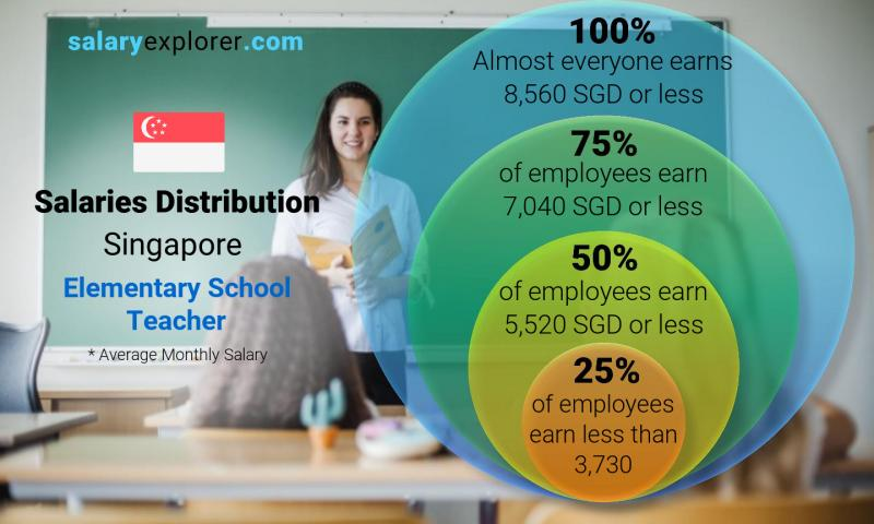 Median and salary distribution monthly Singapore Elementary School Teacher