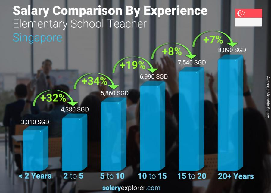 Salary comparison by years of experience monthly Singapore Elementary School Teacher
