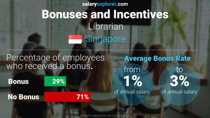 Annual Salary Bonus Rate Singapore Librarian