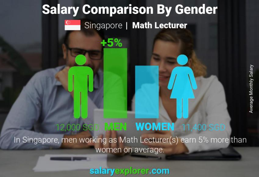 Salary comparison by gender monthly Singapore Math Lecturer