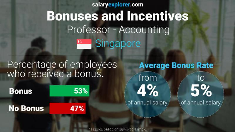 Annual Salary Bonus Rate Singapore Professor - Accounting