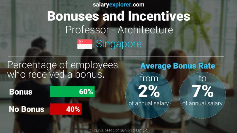 Annual Salary Bonus Rate Singapore Professor - Architecture