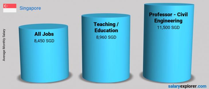 Salary Comparison Between Professor - Civil Engineering and Teaching / Education monthly Singapore