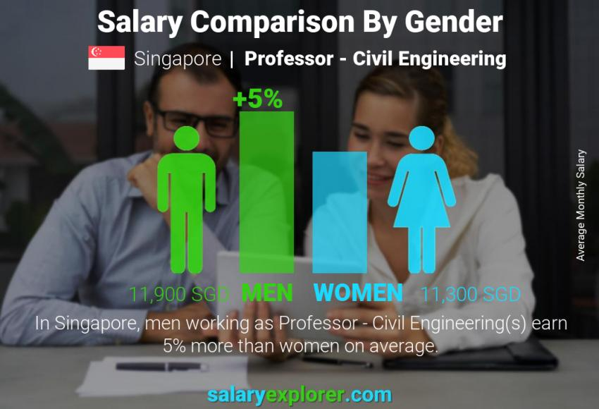 Salary comparison by gender monthly Singapore Professor - Civil Engineering