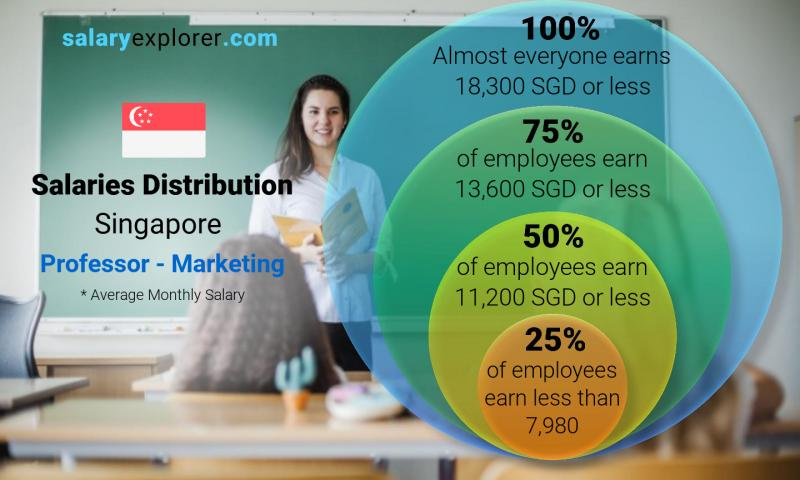 Median and salary distribution monthly Singapore Professor - Marketing