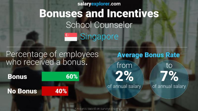 Annual Salary Bonus Rate Singapore School Counselor