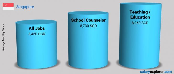 Salary Comparison Between School Counselor and Teaching / Education monthly Singapore