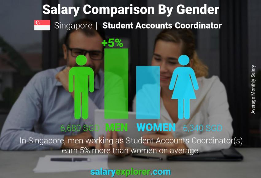 Salary comparison by gender monthly Singapore Student Accounts Coordinator