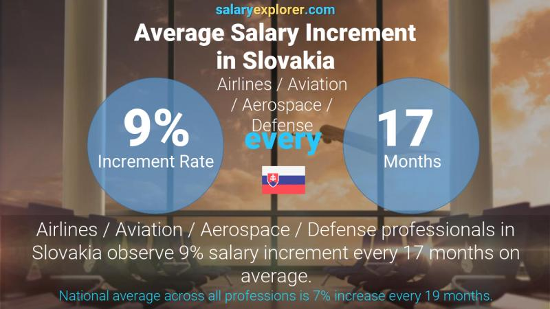 Annual Salary Increment Rate Slovakia Airlines / Aviation / Aerospace / Defense