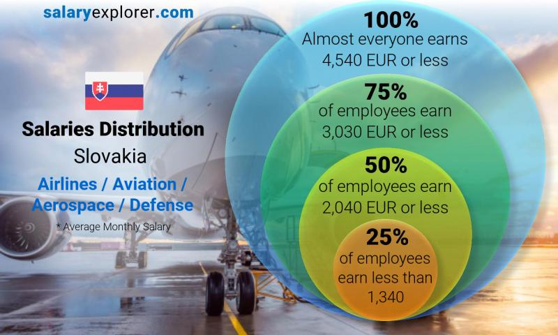 Median and salary distribution monthly Slovakia Airlines / Aviation / Aerospace / Defense