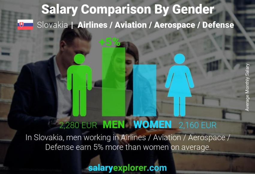 Salary comparison by gender monthly Slovakia Airlines / Aviation / Aerospace / Defense