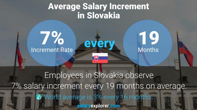 Annual Salary Increment Rate Slovakia