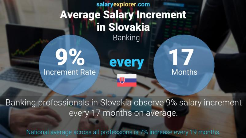 Annual Salary Increment Rate Slovakia Banking
