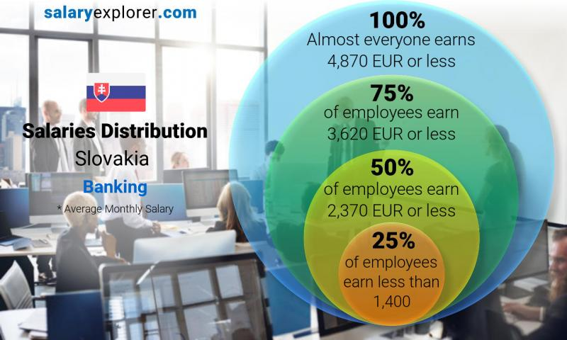 Median and salary distribution monthly Slovakia Banking