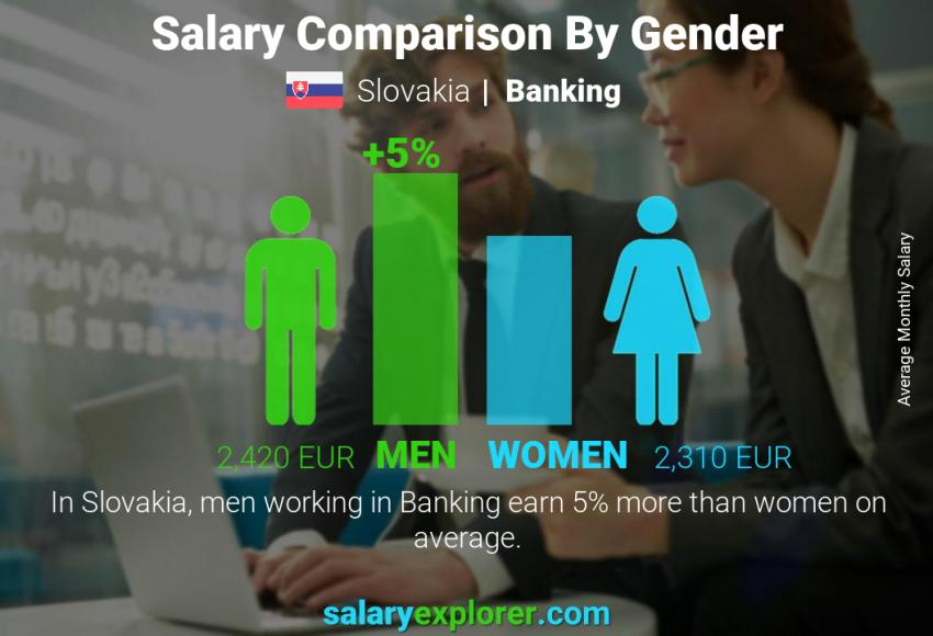 Salary comparison by gender monthly Slovakia Banking