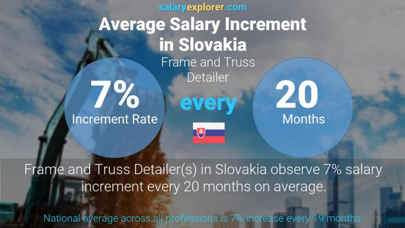 Annual Salary Increment Rate Slovakia Frame and Truss Detailer