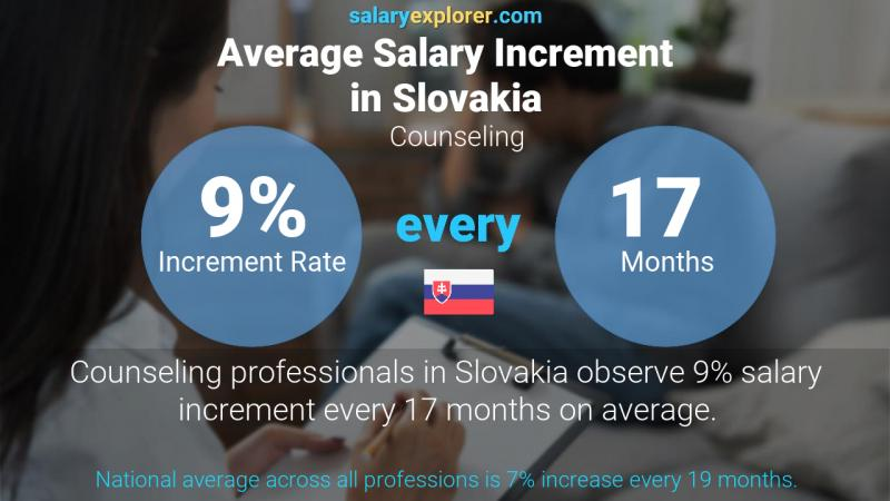 Annual Salary Increment Rate Slovakia Counseling