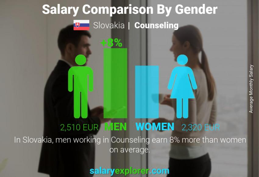 Salary comparison by gender monthly Slovakia Counseling