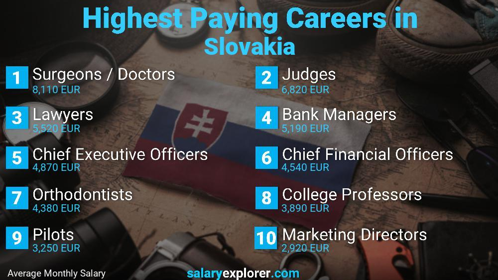 Highest Paying Jobs In Slovakia