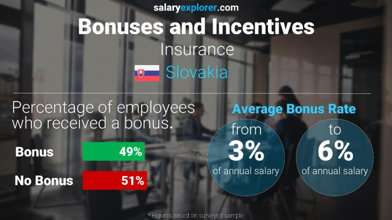Annual Salary Bonus Rate Slovakia Insurance