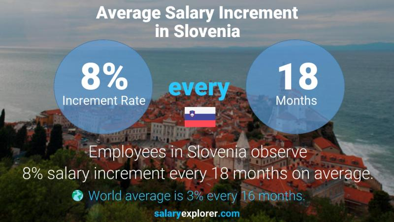 Annual Salary Increment Rate Slovenia