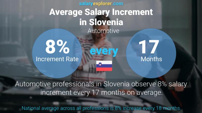 Annual Salary Increment Rate Slovenia Automotive