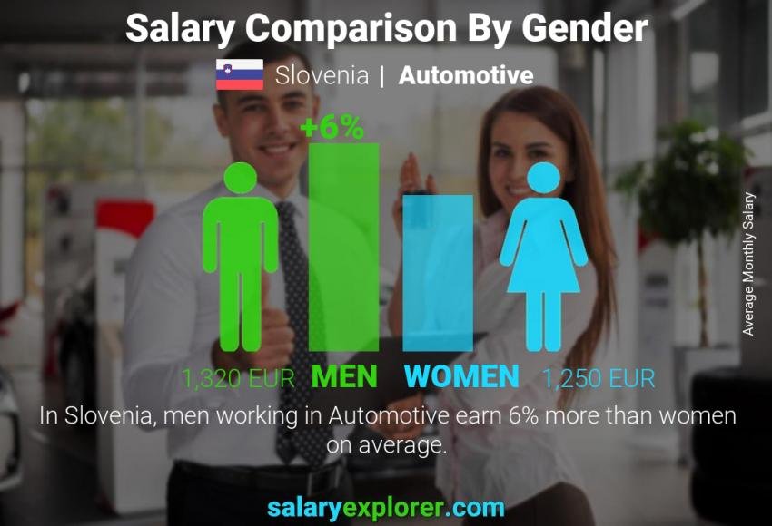 Salary comparison by gender monthly Slovenia Automotive