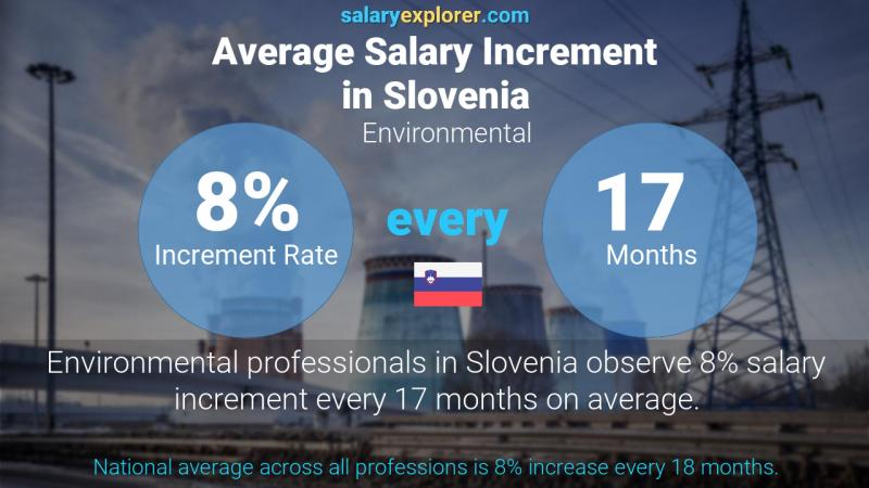 Annual Salary Increment Rate Slovenia Environmental