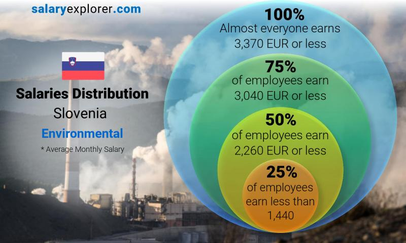 Median and salary distribution monthly Slovenia Environmental