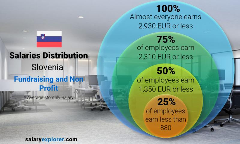 Median and salary distribution monthly Slovenia Fundraising and Non Profit