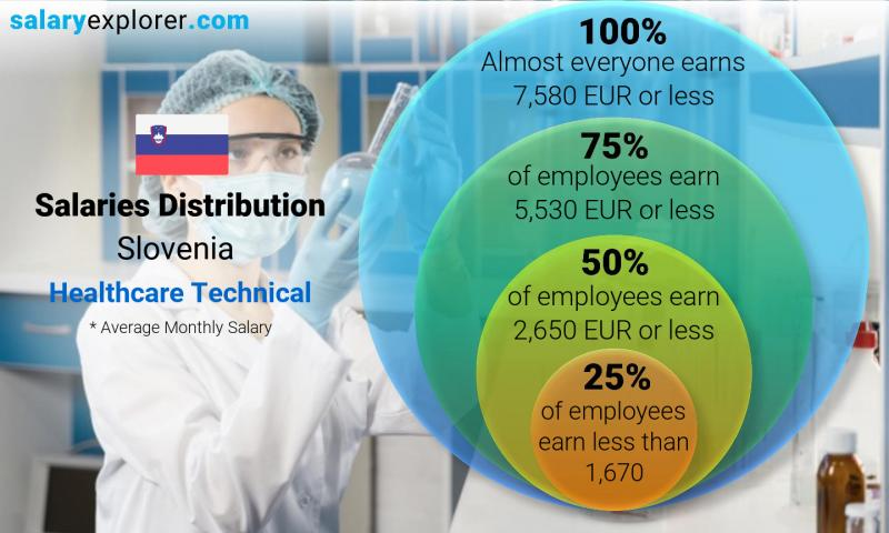 Median and salary distribution monthly Slovenia Healthcare Technical