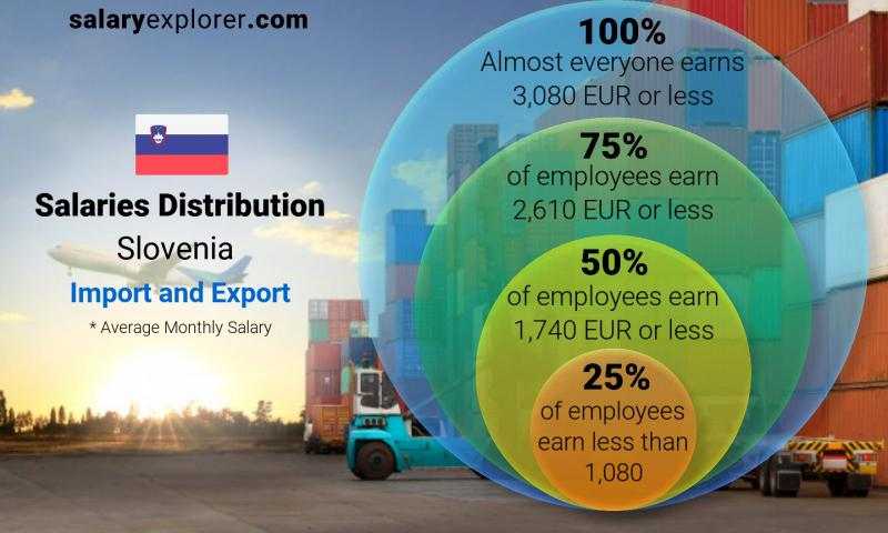 Median and salary distribution monthly Slovenia Import and Export