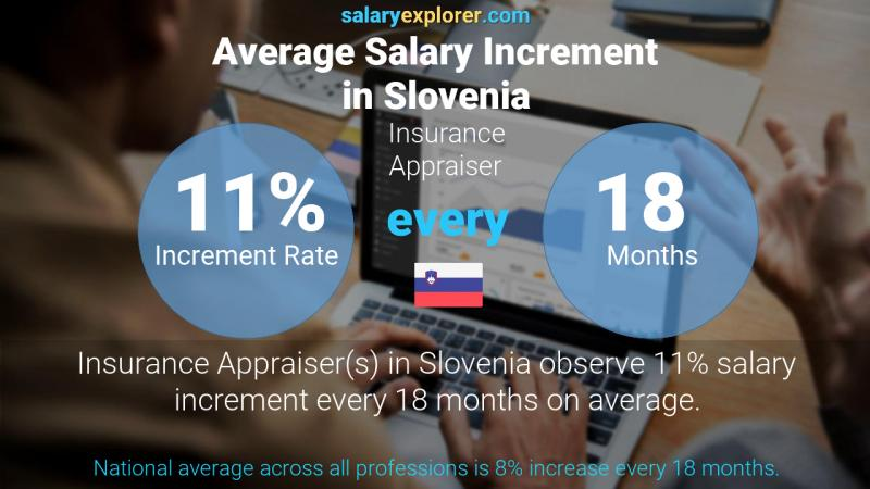 Annual Salary Increment Rate Slovenia Insurance Appraiser