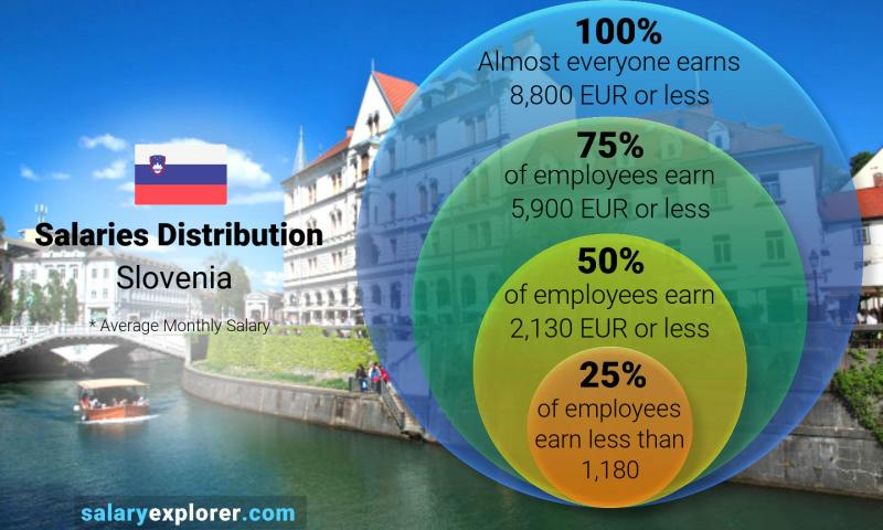 Median and salary distribution monthly Slovenia
