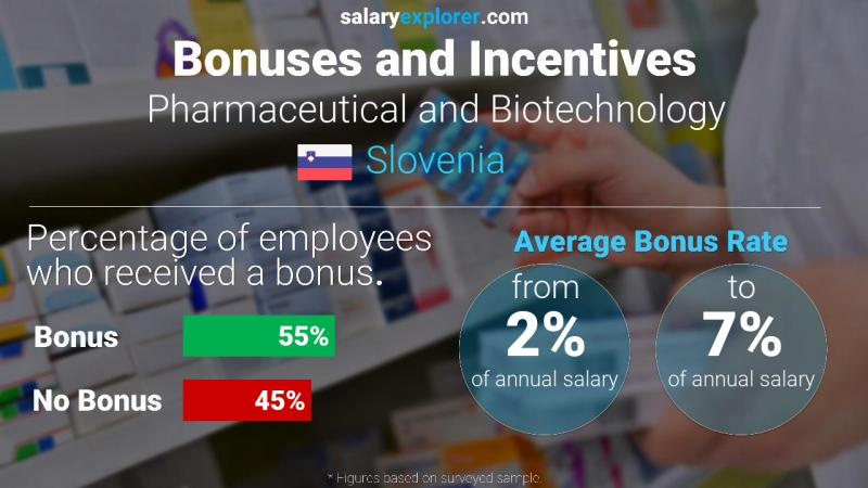 Annual Salary Bonus Rate Slovenia Pharmaceutical and Biotechnology