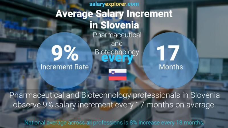 Annual Salary Increment Rate Slovenia Pharmaceutical and Biotechnology