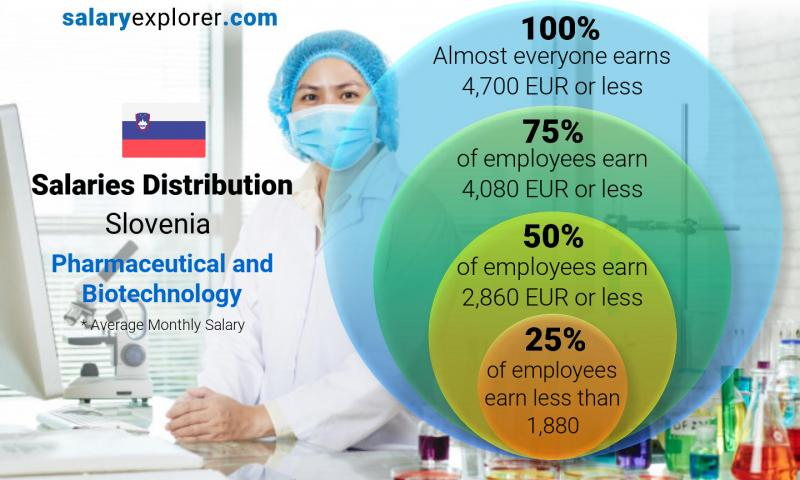 Median and salary distribution monthly Slovenia Pharmaceutical and Biotechnology