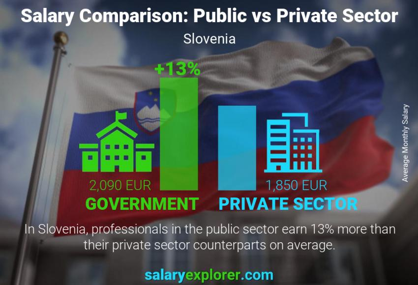Public vs private sector salaries monthly Slovenia