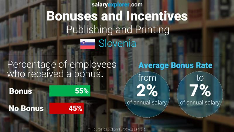 Annual Salary Bonus Rate Slovenia Publishing and Printing
