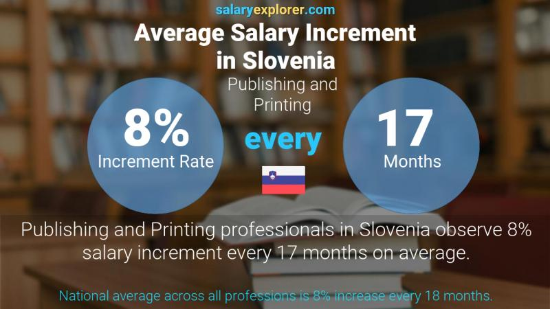 Annual Salary Increment Rate Slovenia Publishing and Printing