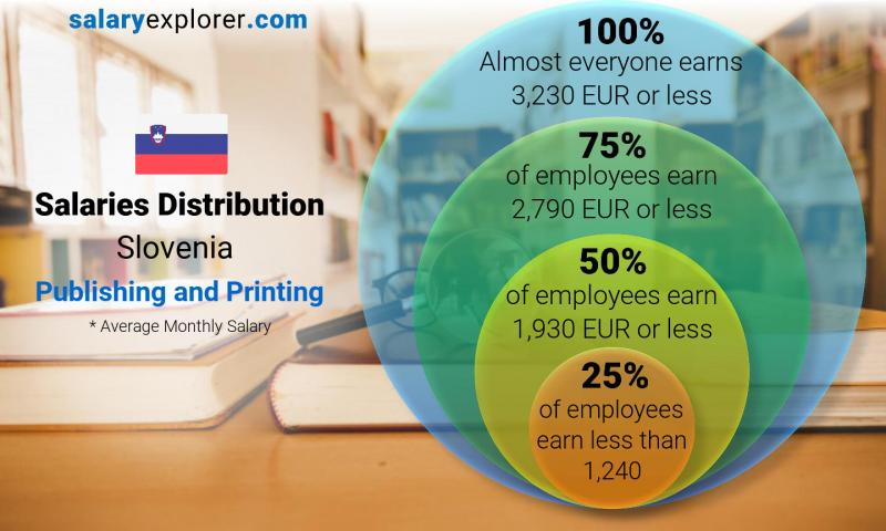 Median and salary distribution monthly Slovenia Publishing and Printing